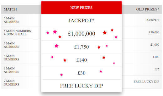 New UK Lotto Rules